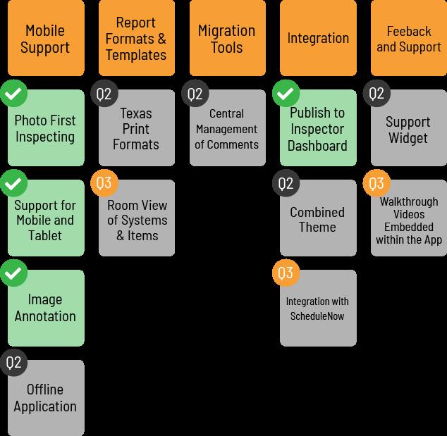 Web Report Writer Roadmap